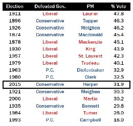 defeated-governments-share-of-vote.jpg